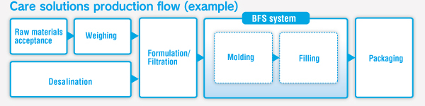 Care solutions production flow (example)