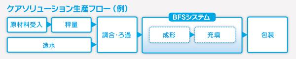 ケアソリューション生産フロー(例)