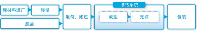 护理解决产品生产流程